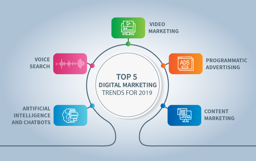 the top 5 marketing trends
